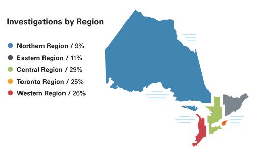 This map shows a breakdown of the province of Ontario by region. 9% of investigations were launched in the Northern region, 11% were launched in the Eastern region, 29% were in the Central region, 25% in the Toronto region and 26% in the Western region.