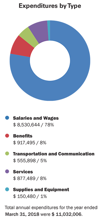 This doughnut graph shows expenditures by type. The total annual expenditures for the fiscal year ending March 31, 2018 were $11,032,006.