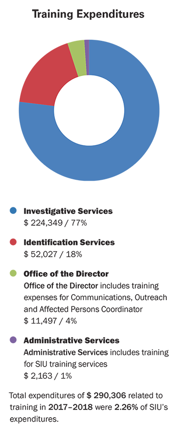 This doughnut graph shows training expenditures.