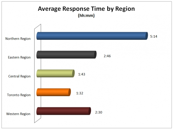 •	This bar graph shows the average response time by region. 
