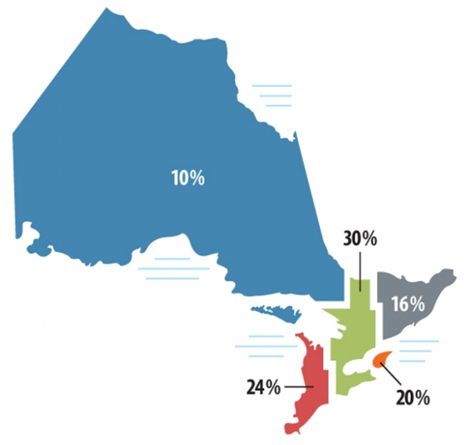 Thus map shows a breakdown of the province of Ontario by region. 10% of investigations were launched in the Northern region, 16% were launched in the Eastern region, 30% were in the Central region, 20% in the Toronto region and 24% in the Western region.