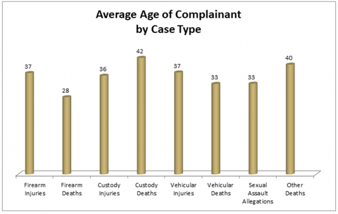 The column graph in the bottom shows the average age of complainant by case type for 2018. For firearm injuries, the average age was 37. For firearm deaths, the average age was 28. For custody injuries, the average age was 36. For custody deaths, the average age was 42. For vehicular injuries, the average age was 37. For vehicular deaths, the average age was 33. For sexual assault allegations, the average age was 33 and for other injuries/deaths, the average age was 40.