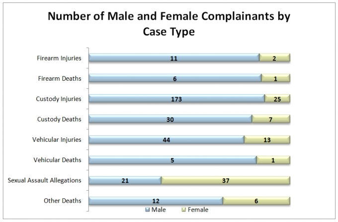 The bar graph in the middle shows the number of male and female complainants by case type for 2018.  For firearm injuries, 11 complainants were male and 2 complainants were female. For firearm deaths, 6 complainants were male and 1 was female. For custody injuries, there were 173 male and 25 female complainants. For custody deaths, there were 30 male and 7 female complainants. Vehicular injuries saw 44 male and 13 female complainants. For vehicular deaths, there were 5 male and 1 female complainants. For sexual assault allegations, there were 21 male and 37 female complainants. In the other injury/death category, there were 12 male and 6 female complainants.