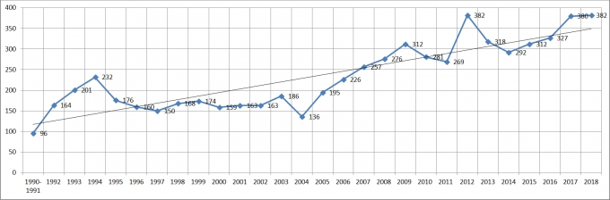 The line graph on the right hand side shows the number of occurrences annually from 1990 to 2018.