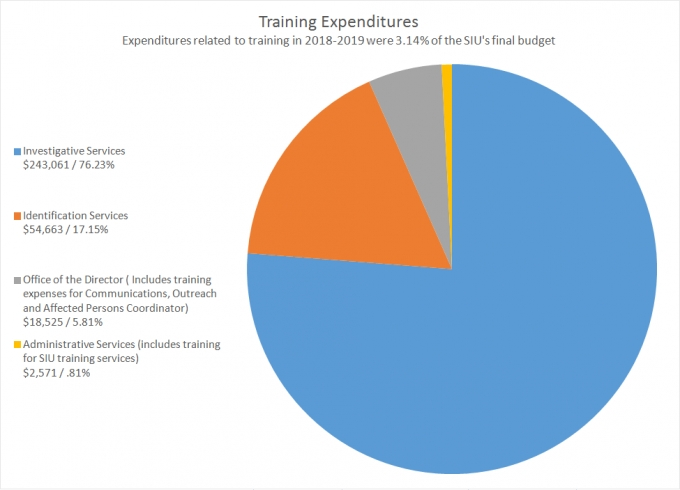 This pie chart shows training expenditures.