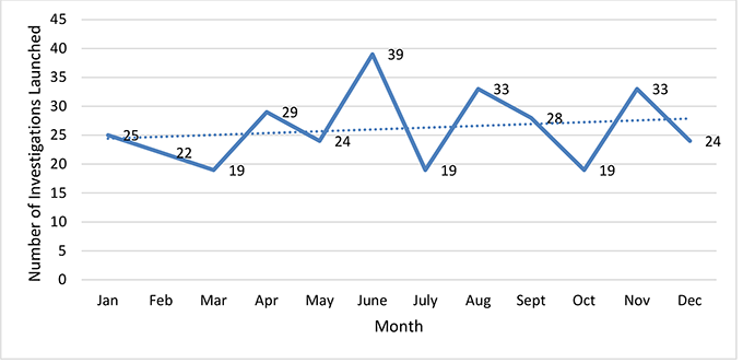 The column graph depicts the number of investigations launched in 2019 further broken down by month. Twenty-five investigations were launched in January, 22 in February, 19 in March, 29 in April, 24 in May, 39 in June, 19 in July, 33 in August, 28 in September, 19 in October, 33 in November and 24 in December.