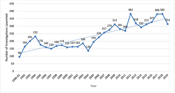 The line graph shows the number of occurrences annually from 1990 to 2019.
