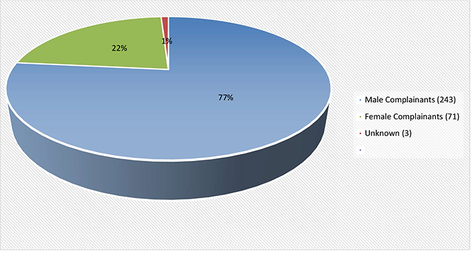 This pie chart shows the percentage of complainants by gender. For 2019, 77% of the complainants were male, 22% were female and 1% were unknown.