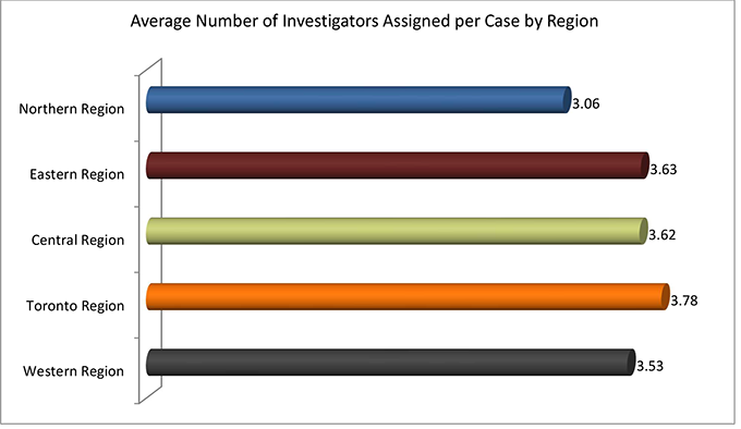 This bar graph shows the average number of investigators dispatched by region.