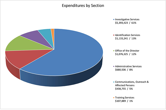 This pie chart shows expenditures by section.