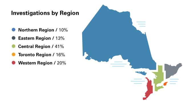 This map shows a breakdown of the province of Ontario by region. 10% of investigations were launched in the Northern region, 13% were launched in the Eastern region, 41% were in the Central region, 16% in the Toronto region and 20% in the Western region.