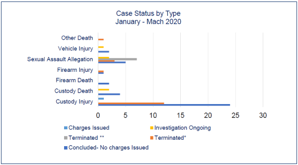 Between January to March 2020, 68 cases were investigated by the SIU. Of these: