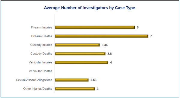 This bar graph shows the average number of investigators dispatched by case type.