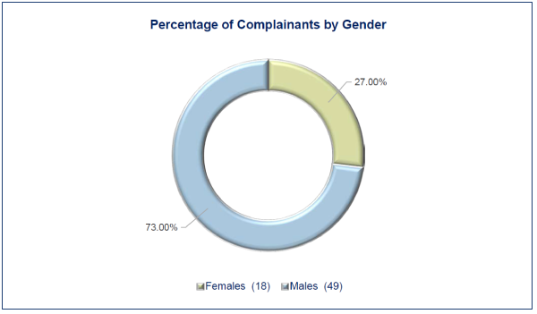 This pie chart shows the percentage of complainants by gender. 73% of the complainants were male, 27% were female.