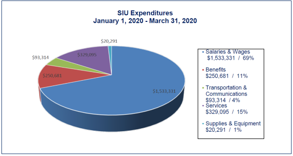 This following table and pie chart show expenditures by type. The total expenditures for the period January to March 2020 were $2,226,713.